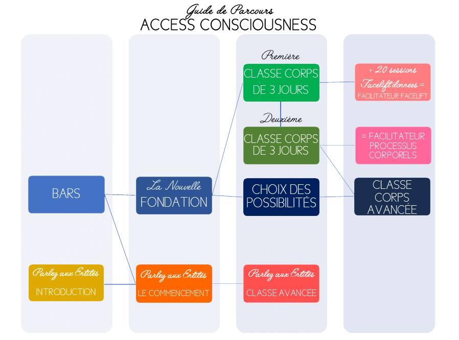 Access parcours
